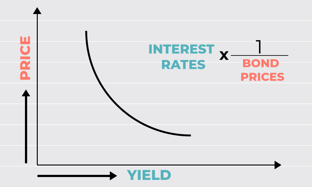 Relation between Interest rates and Bond prices