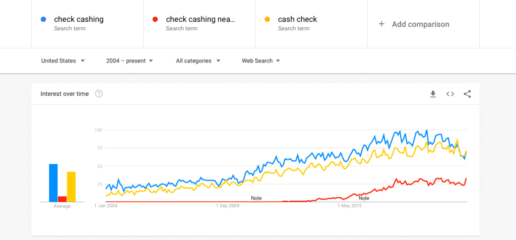Graph showing popularity raised of check cashing business from 2004